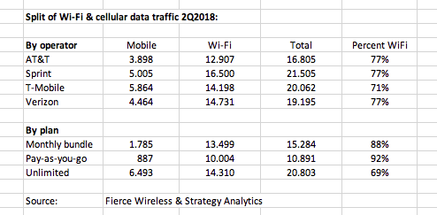 New numbers: Wi-Fi share of US mobile data traffic lingers at around
