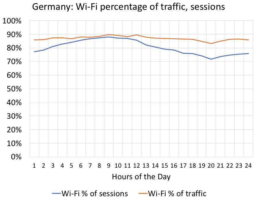 Germany: Wi-Fi carries 87% of smartphone traffic | Wi-Fi NOW Events