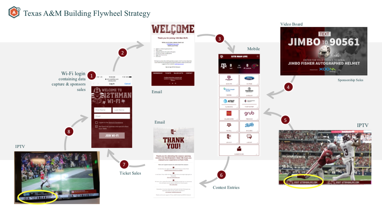 Texas A&M: Stadium Wi-Fi advances from infrastructure to