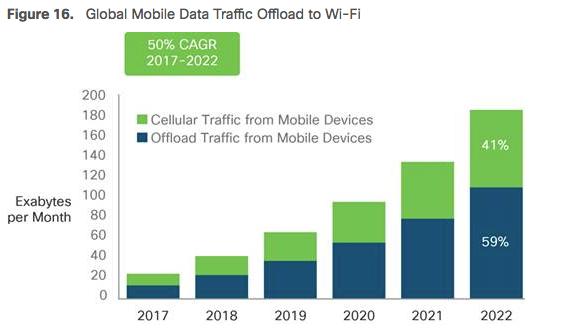 Cisco VNI predicts bright future for Wi-Fi towards 2022   Wi