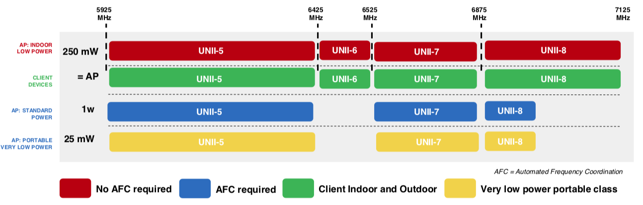 Broadcom: 6 GHz Wi-Fi to deliver powerful new services - but