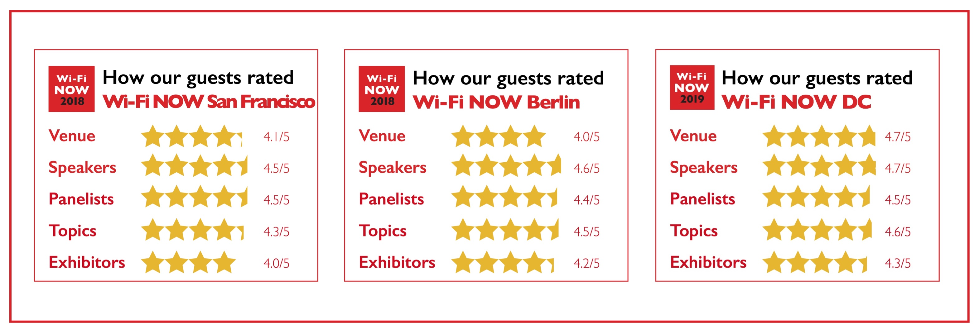 Current Events | Wi-Fi NOW Events