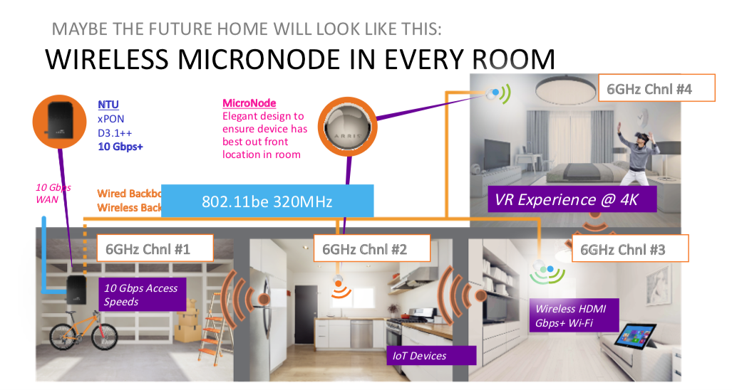 ARRIS: How 6 GHz Wi-Fi will revolutionise the connected home